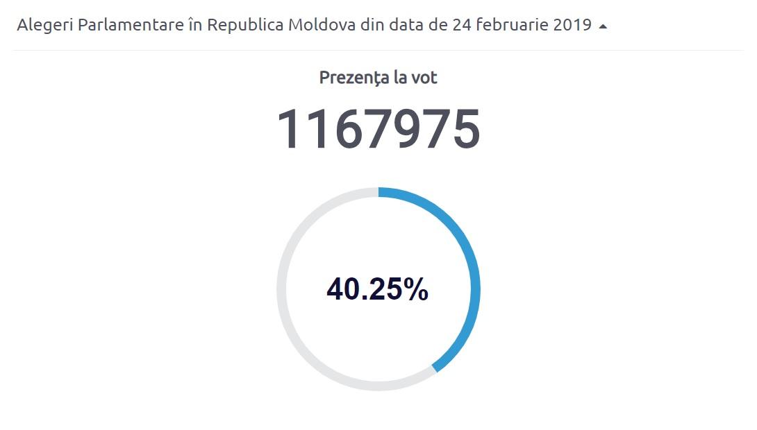 UPDATE | Până la ora 16:20, la vot s-au prezentat peste un milion de alegători