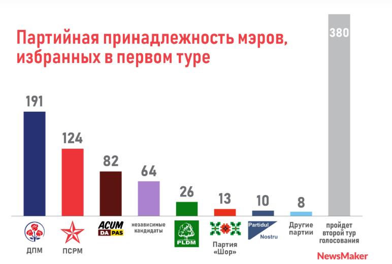 В Молдове выбрали 518 мэров. Скольких ещё предстоит избрать во втором туре